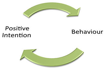 Positive Intention and Behaviour