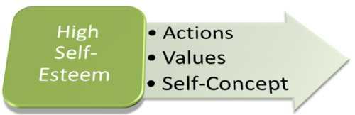 High Self Concept High Self-esteem Occurs When